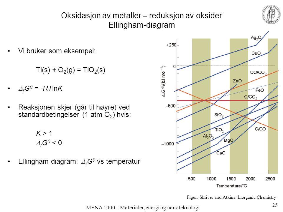 MENA 1000 – Materialer, energi og nanoteknologi Oksidasjon av metaller – reduksjon av oksider Ellingham-diagram Vi bruker som eksempel: Ti(s) + O 2 (g) = TiO 2 (s)  r G 0 = -RTlnK Reaksjonen skjer (går til høyre) ved standardbetingelser (1 atm O 2 ) hvis: K > 1  r G 0 < 0 Ellingham-diagram:  r G 0 vs temperatur Figur: Shriver and Atkins: Inorganic Chemistry 25