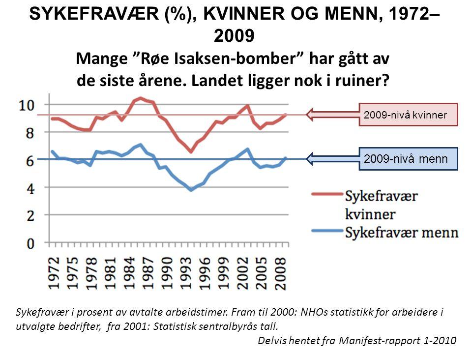 SYKEFRAVÆR (%), KVINNER OG MENN, 1972– 2009 Sykefravær i prosent av avtalte arbeidstimer.