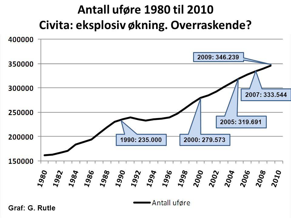 Antall uføre 1980 til 2010 Civita: eksplosiv økning. Overraskende? 1990: 235.000 2000: 279.573 2009: 346.239 2005: 319.691 2007: 333.544 Graf: G. Rutl