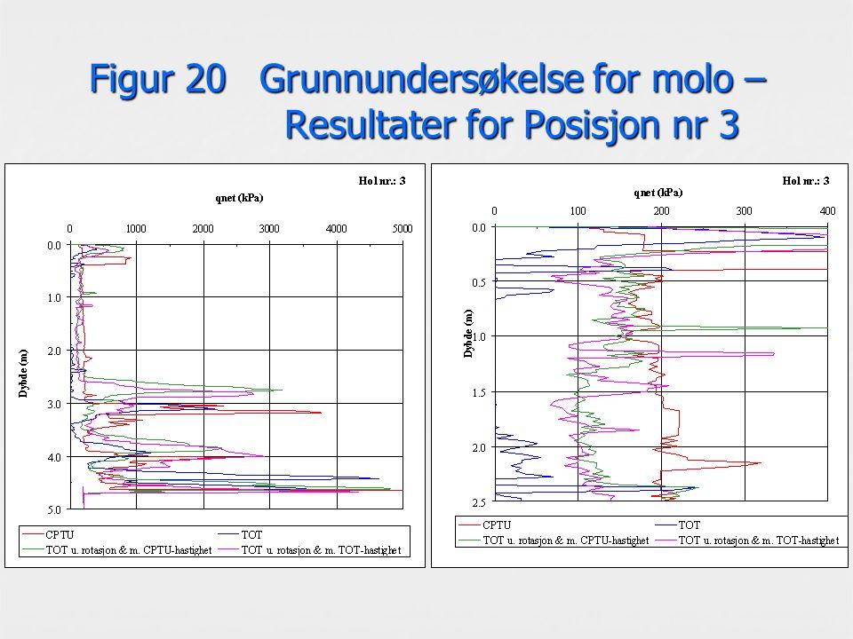 Figur 20 Grunnundersøkelse for molo – Resultater for Posisjon nr 3