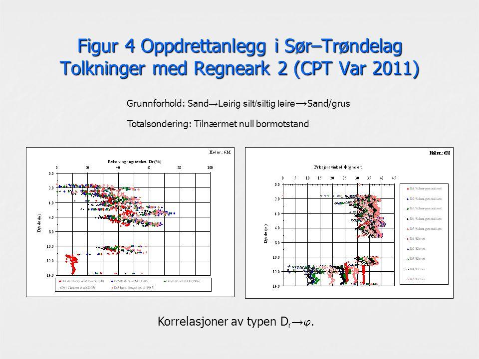 Figur 4 Oppdrettanlegg i Sør–Trøndelag Tolkninger med Regneark 2 (CPT Var 2011) Korrelasjoner av typen D r → . Grunnforhold: Sand →Leirig silt/siltig