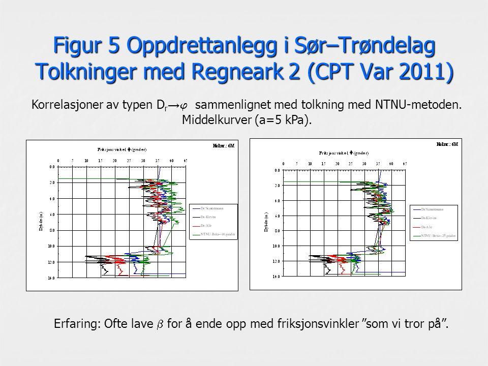 Figur 5 Oppdrettanlegg i Sør–Trøndelag Tolkninger med Regneark 2 (CPT Var 2011) Korrelasjoner av typen D r →  sammenlignet med tolkning med NTNU-metoden.