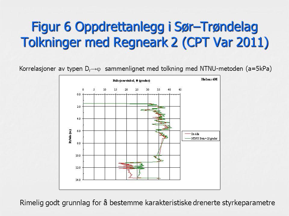 Figur 6 Oppdrettanlegg i Sør–Trøndelag Tolkninger med Regneark 2 (CPT Var 2011) Korrelasjoner av typen D r →  sammenlignet med tolkning med NTNU-metoden (a=5kPa) Rimelig godt grunnlag for å bestemme karakteristiske drenerte styrkeparametre