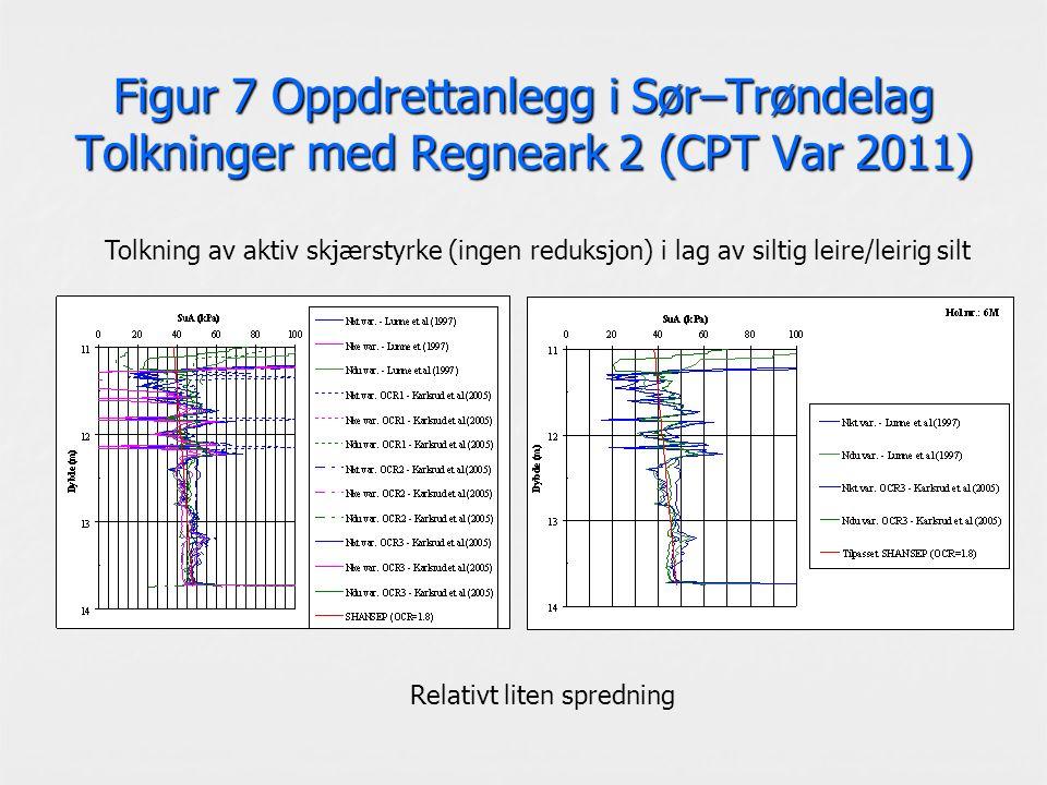 Figur 7 Oppdrettanlegg i Sør–Trøndelag Tolkninger med Regneark 2 (CPT Var 2011) Tolkning av aktiv skjærstyrke (ingen reduksjon) i lag av siltig leire/leirig silt Relativt liten spredning