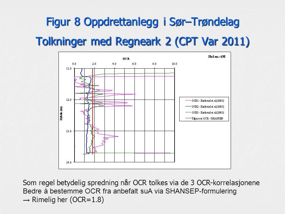 Figur 8 Oppdrettanlegg i Sør–Trøndelag Tolkninger med Regneark 2 (CPT Var 2011) Som regel betydelig spredning når OCR tolkes via de 3 OCR-korrelasjonene Bedre å bestemme OCR fra anbefalt suA via SHANSEP-formulering → Rimelig her (OCR=1.8)