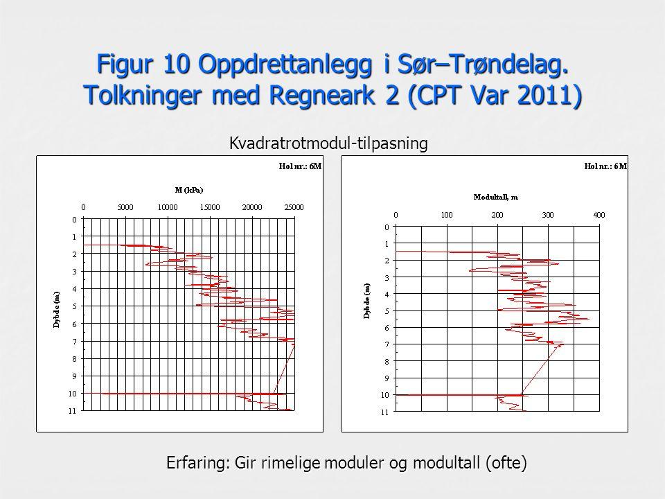 Figur 10 Oppdrettanlegg i Sør–Trøndelag. Tolkninger med Regneark 2 (CPT Var 2011) Kvadratrotmodul-tilpasning Erfaring: Gir rimelige moduler og modulta