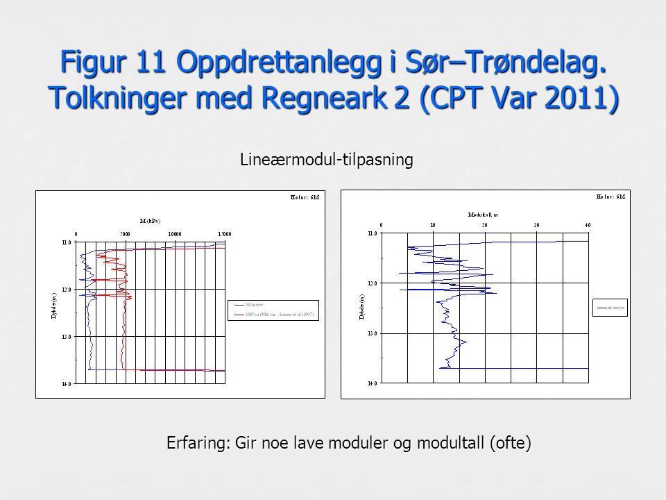 Figur 11 Oppdrettanlegg i Sør–Trøndelag. Tolkninger med Regneark 2 (CPT Var 2011) Lineærmodul-tilpasning Erfaring: Gir noe lave moduler og modultall (