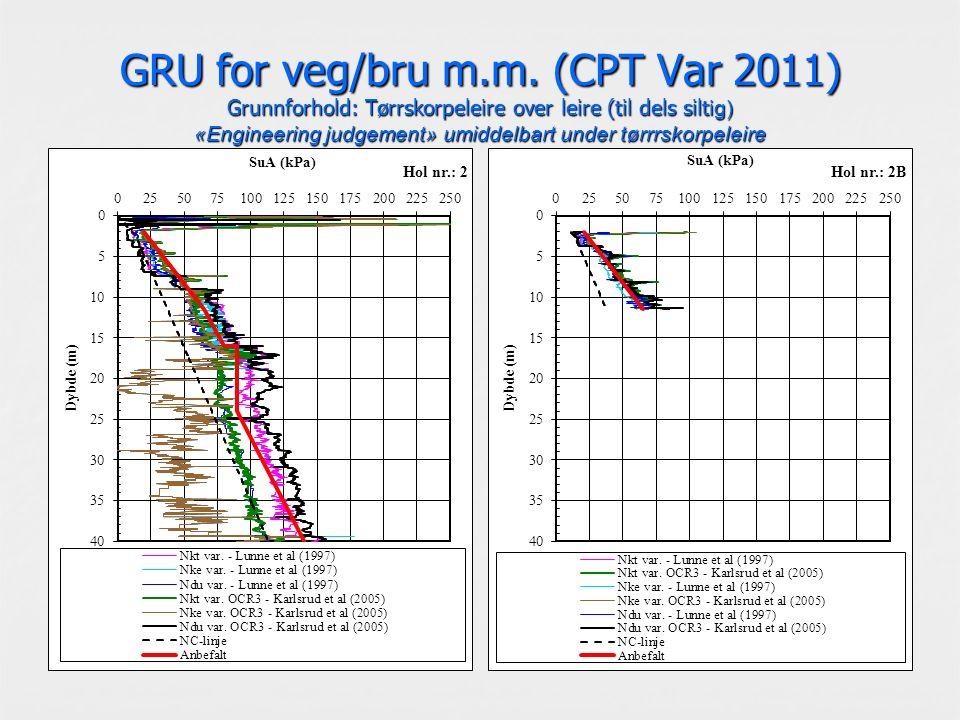 GRU for veg/bru m.m. (CPT Var 2011) Grunnforhold: Tørrskorpeleire over leire (til dels silt ig) «Engineering judgement» umiddelbart under tørrrskorpel