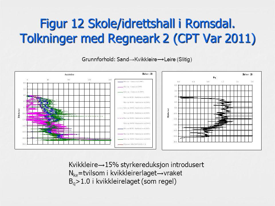 Figur 12 Skole/idrettshall i Romsdal. Tolkninger med Regneark 2 (CPT Var 2011) Kvikkleire → 15% styrkereduksjon introdusert N ke =tvilsom i kvikkleire