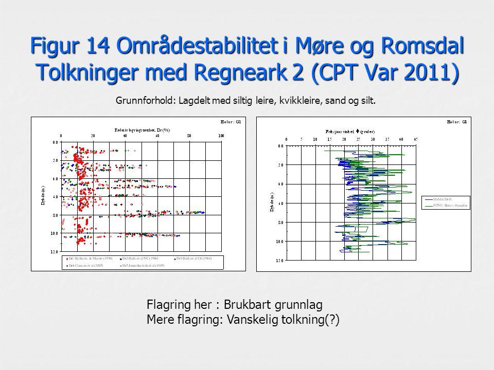 Figur 14 Områdestabilitet i Møre og Romsdal Tolkninger med Regneark 2 (CPT Var 2011) Grunnforhold: Lagdelt med siltig leire, kvikkleire, sand og silt.