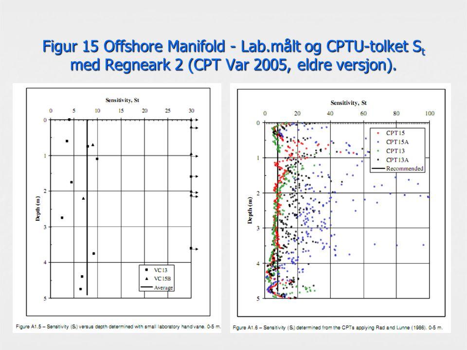 Figur 15 Offshore Manifold - Lab.målt og CPTU-tolket S t med Regneark 2 (CPT Var 2005, eldre versjon).