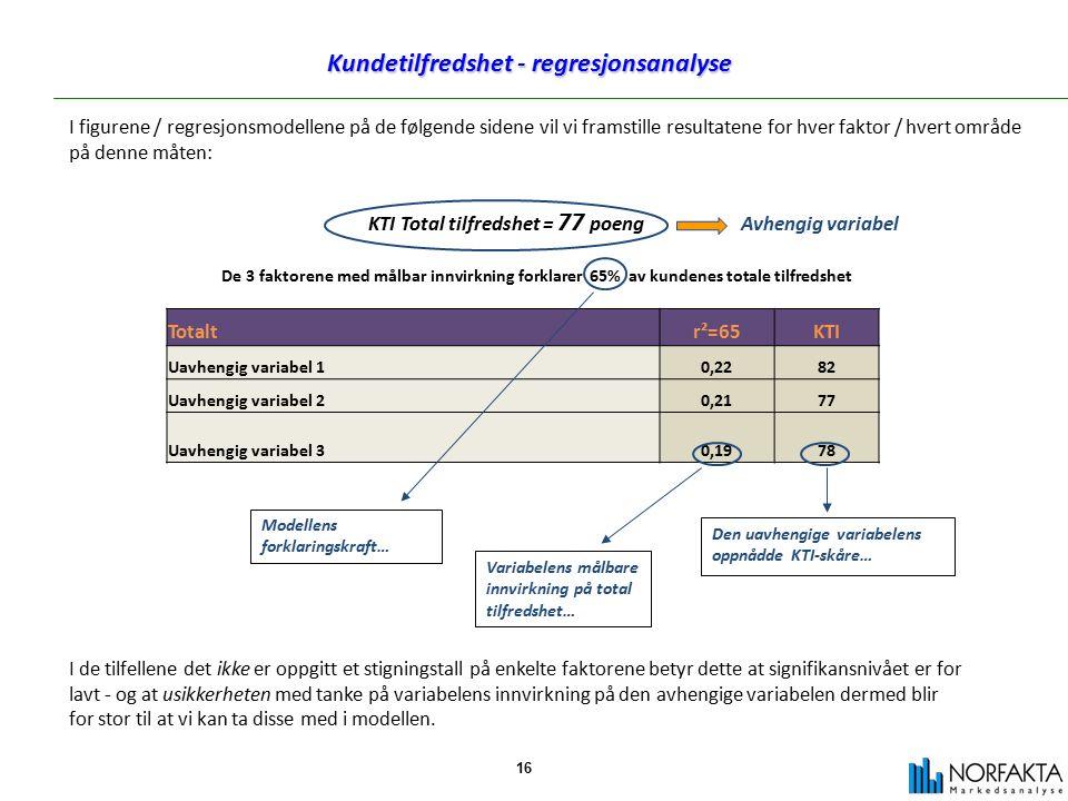 16 Kundetilfredshet - regresjonsanalyse I figurene / regresjonsmodellene på de følgende sidene vil vi framstille resultatene for hver faktor / hvert område på denne måten: Totaltr²=65KTI Uavhengig variabel 10,2282 Uavhengig variabel 20,2177 Uavhengig variabel 30,1978 Den uavhengige variabelens oppnådde KTI-skåre… Variabelens målbare innvirkning på total tilfredshet… Modellens forklaringskraft… KTI Total tilfredshet = 77 poeng Avhengig variabel De 3 faktorene med målbar innvirkning forklarer 65% av kundenes totale tilfredshet I de tilfellene det ikke er oppgitt et stigningstall på enkelte faktorene betyr dette at signifikansnivået er for lavt - og at usikkerheten med tanke på variabelens innvirkning på den avhengige variabelen dermed blir for stor til at vi kan ta disse med i modellen.