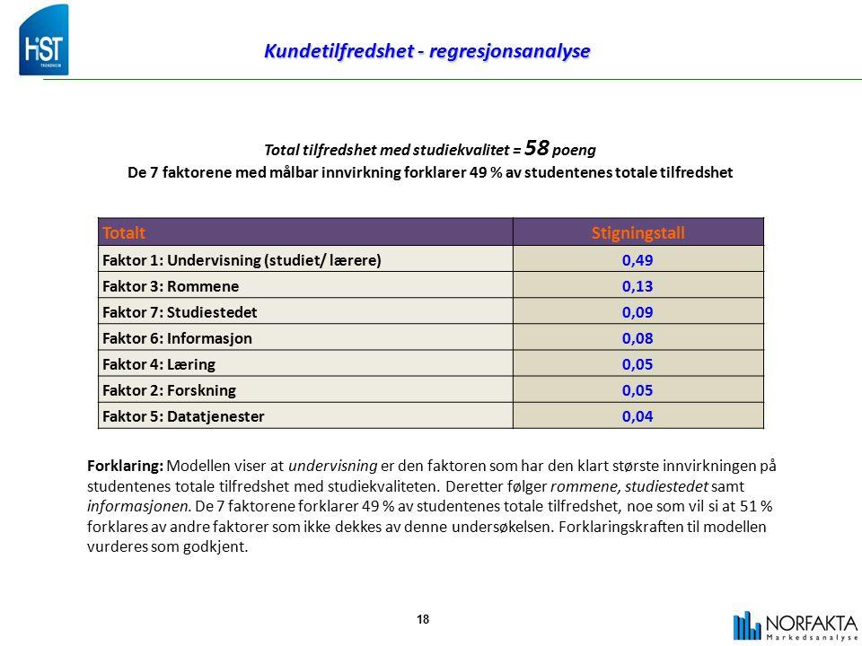 Kundetilfredshet - regresjonsanalyse 18 TotaltStigningstall Faktor 1: Undervisning (studiet/ lærere)0,49 Faktor 3: Rommene0,13 Faktor 7: Studiestedet0,09 Faktor 6: Informasjon0,08 Faktor 4: Læring0,05 Faktor 2: Forskning0,05 Faktor 5: Datatjenester0,04 Total tilfredshet med studiekvalitet = 58 poeng De 7 faktorene med målbar innvirkning forklarer 49 % av studentenes totale tilfredshet Forklaring: Modellen viser at undervisning er den faktoren som har den klart største innvirkningen på studentenes totale tilfredshet med studiekvaliteten.
