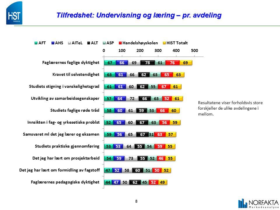 8 Tilfredshet: Undervisning og læring – pr.