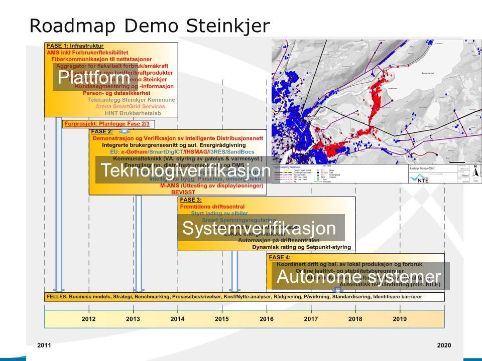 Roadmap Demo Steinkjer Plattform Teknologiverifikasjon Systemverifikasjon Autonome systemer