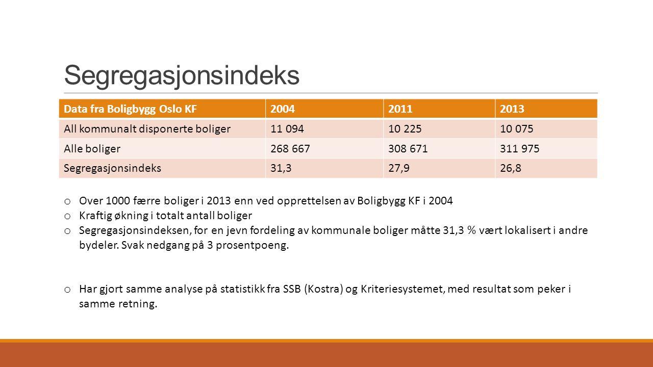 Segregasjonsindeks Data fra Boligbygg Oslo KF200420112013 All kommunalt disponerte boliger11 09410 22510 075 Alle boliger268 667308 671311 975 Segrega