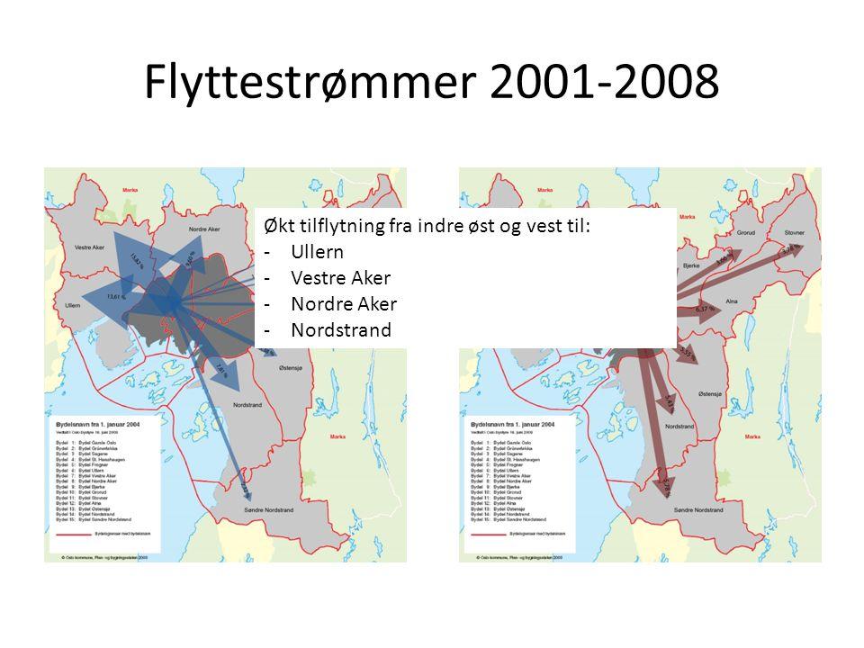 Økt tilflytning fra indre øst og vest til: -Ullern -Vestre Aker -Nordre Aker -Nordstrand