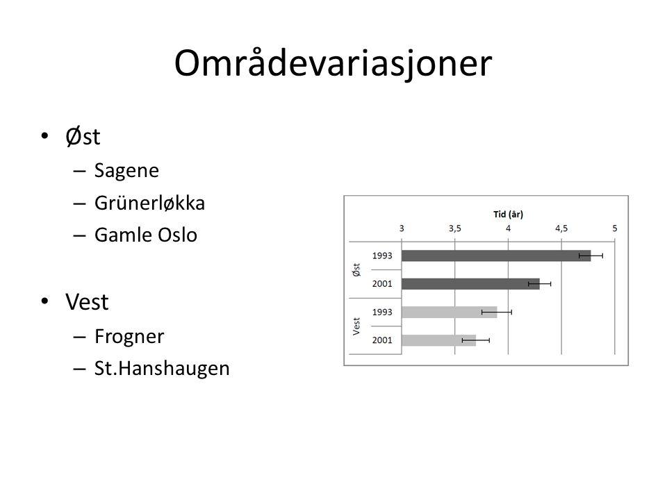 Områdevariasjoner Øst – Sagene – Grünerløkka – Gamle Oslo Vest – Frogner – St.Hanshaugen