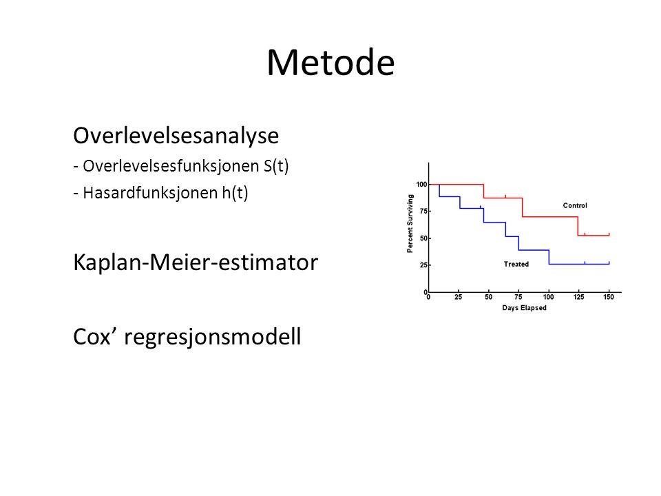 Metode Overlevelsesanalyse - Overlevelsesfunksjonen S(t) - Hasardfunksjonen h(t) Kaplan-Meier-estimator Cox' regresjonsmodell