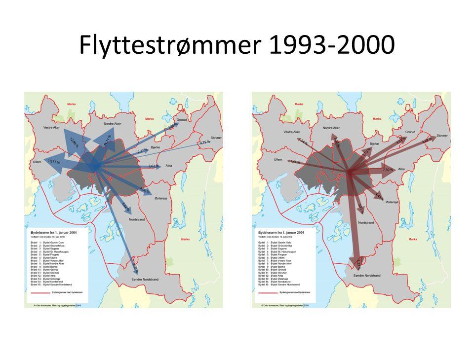 Flyttestrømmer 1993-2000