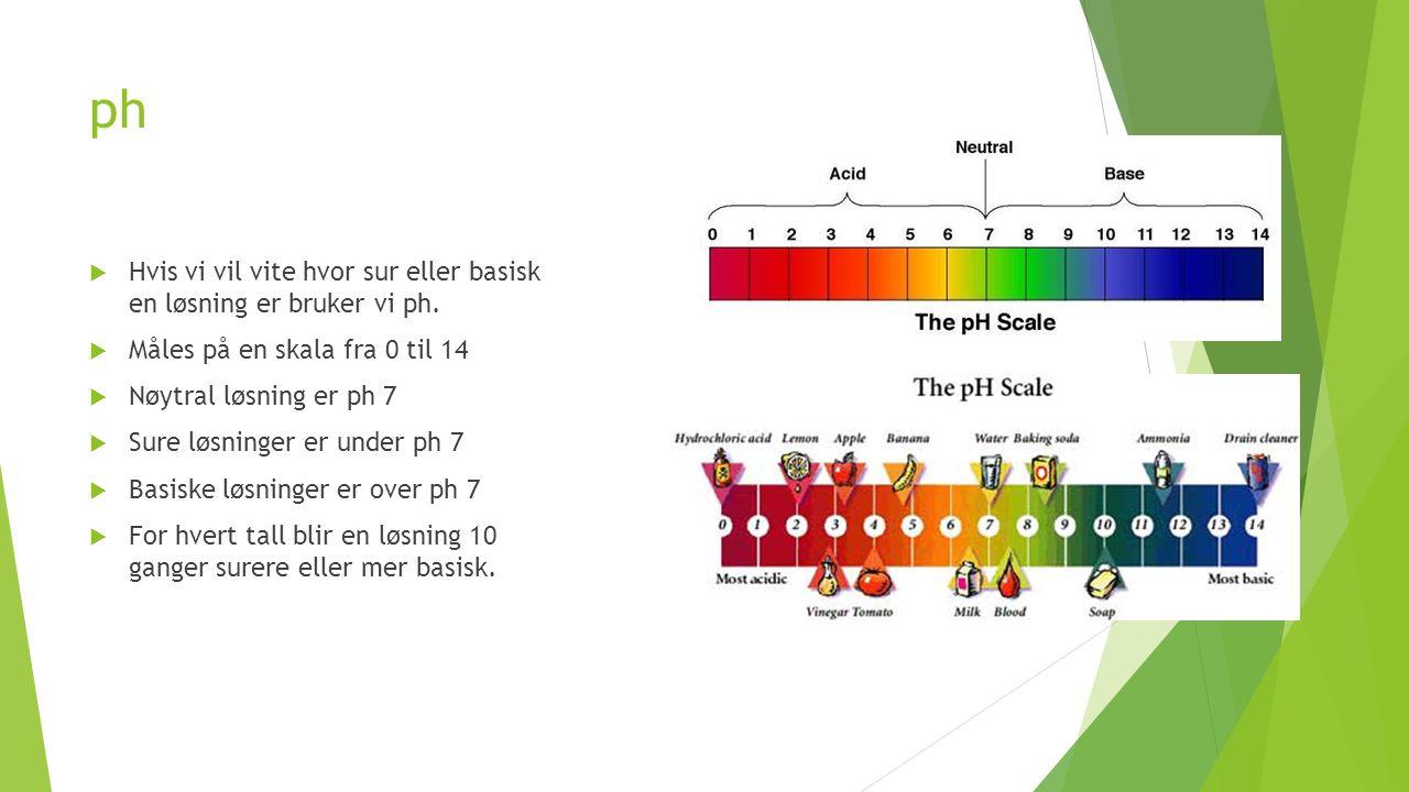 ph  Hvis vi vil vite hvor sur eller basisk en løsning er bruker vi ph.  Måles på en skala fra 0 til 14  Nøytral løsning er ph 7  Sure løsninger er