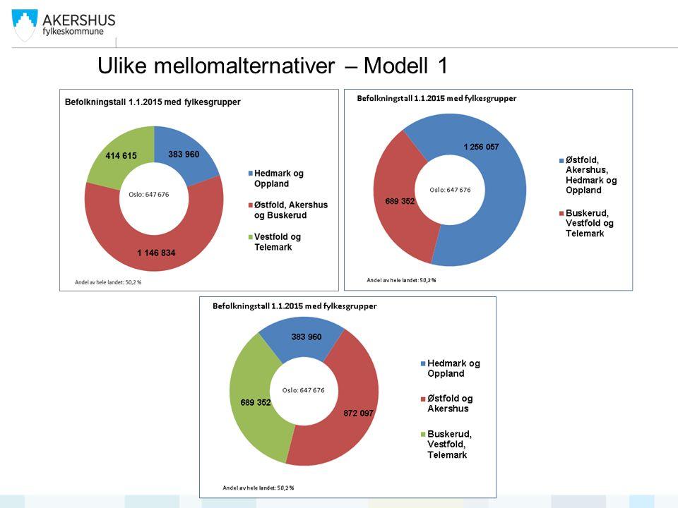 Ulike mellomalternativer – Modell 1
