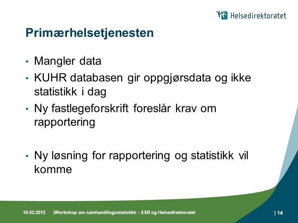 16.02.2012|Workshop om samhandlingsstatistikk - SSB og Helsedirektoratet | 14 Primærhelsetjenesten Mangler data KUHR databasen gir oppgjørsdata og ikk