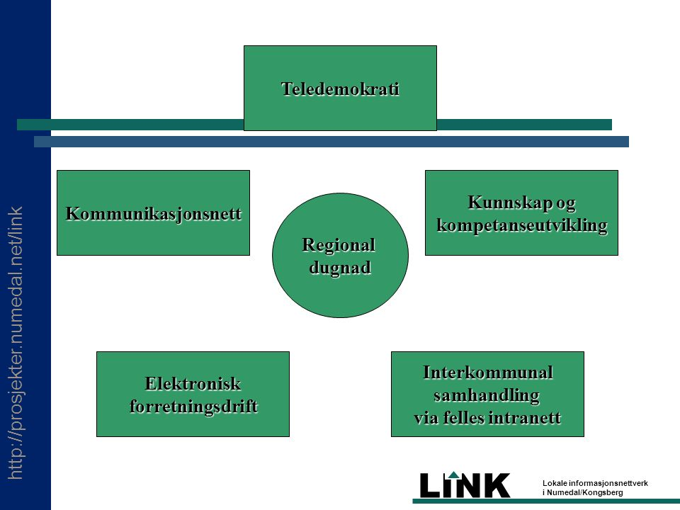 http://prosjekter.numedal.net/link LINK Lokale informasjonsnettverk i Numedal/Kongsberg Regionaldugnad Teledemokrati Kunnskap og kompetanseutvikling Interkommunalsamhandling via felles intranett Elektroniskforretningsdrift Kommunikasjonsnett