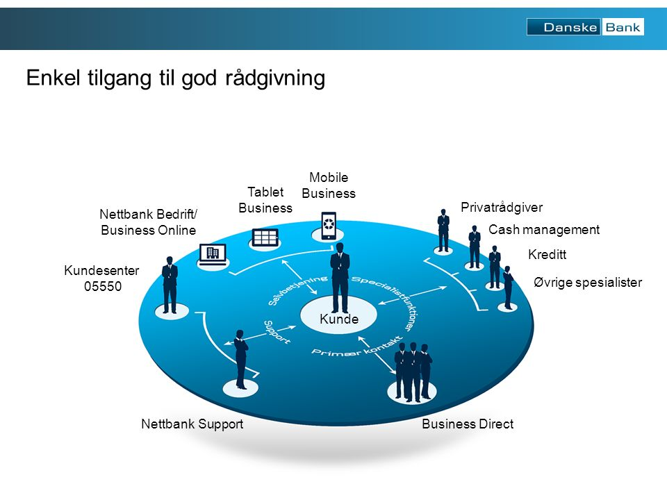 2 Enkel tilgang til god rådgivning Nettbank Support Kundesenter 05550 Nettbank Bedrift/ Business Online Tablet Business Mobile Business Privatrådgiver Cash management Kreditt Øvrige spesialister Business Direct Kunde