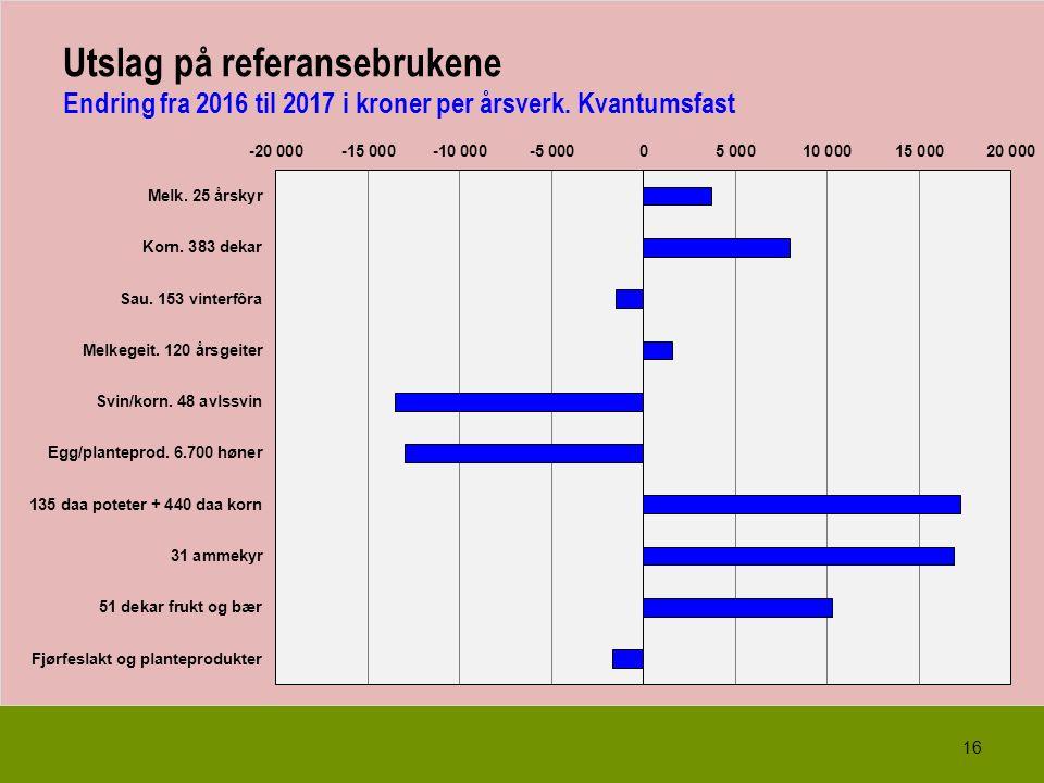 16 Utslag på referansebrukene Endring fra 2016 til 2017 i kroner per årsverk. Kvantumsfast