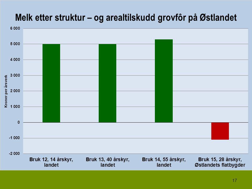 17 Melk etter struktur – og arealtilskudd grovfôr på Østlandet