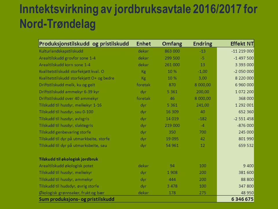 Inntektsvirkning av jordbruksavtale 2016/2017 for Nord-Trøndelag Produksjonstilskudd og pristilskuddEnhetOmfangEndringEffekt NT Kulturlandskapstilskudddekar863 000-13-11 219 000 Arealtilskudd grovfor sone 1-4dekar299 500-5-1 497 500 Arealtilskudd korn sone 1-4dekar261 000133 393 000 Kvalitetstilskudd storfekjøtt kval.