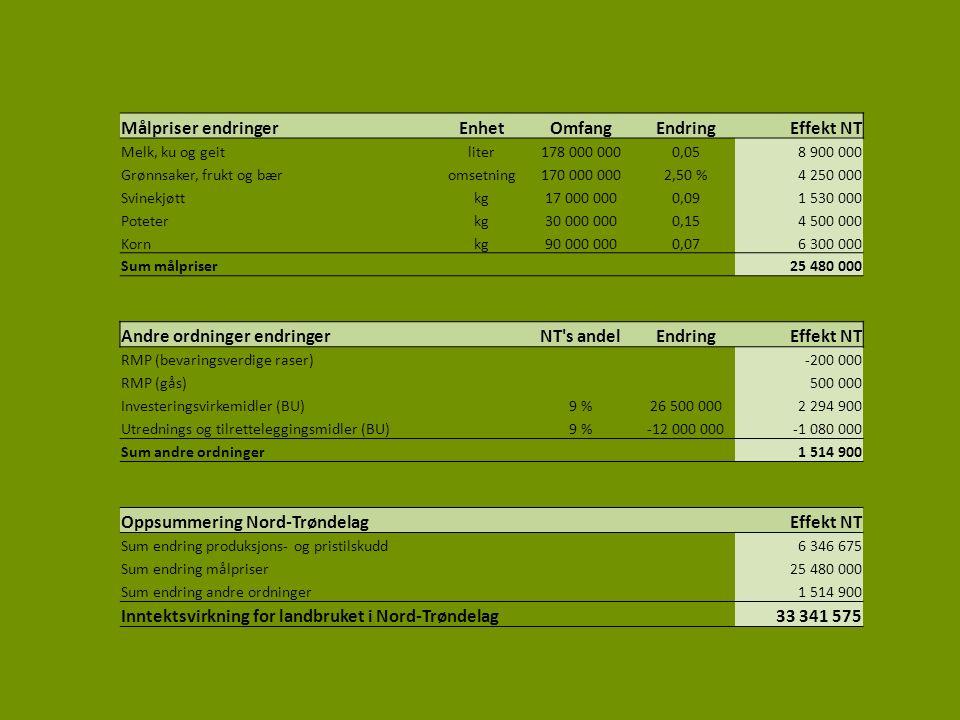 Målpriser endringerEnhetOmfangEndringEffekt NT Melk, ku og geitliter178 000 0000,058 900 000 Grønnsaker, frukt og bæromsetning170 000 0002,50 %4 250 000 Svinekjøttkg17 000 0000,091 530 000 Poteterkg30 000 0000,154 500 000 Kornkg90 000 0000,076 300 000 Sum målpriser 25 480 000 Andre ordninger endringer NT s andelEndringEffekt NT RMP (bevaringsverdige raser)-200 000 RMP (gås)500 000 Investeringsvirkemidler (BU)9 %26 500 0002 294 900 Utrednings og tilretteleggingsmidler (BU)9 %-12 000 000-1 080 000 Sum andre ordninger 1 514 900 Oppsummering Nord-Trøndelag Effekt NT Sum endring produksjons- og pristilskudd6 346 675 Sum endring målpriser25 480 000 Sum endring andre ordninger1 514 900 Inntektsvirkning for landbruket i Nord-Trøndelag 33 341 575