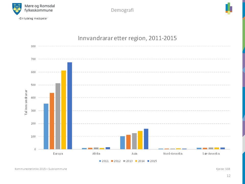 -Ein tydeleg medspelar 12 Kommunestatistikk 2015 – Sula kommune Demografi Kjelde: SSB