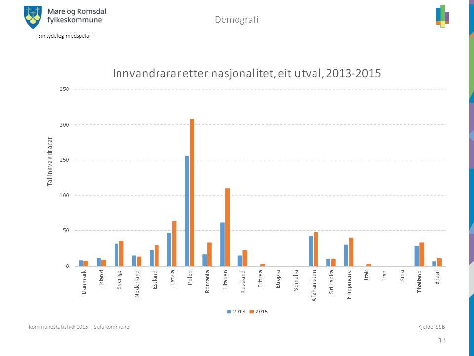 -Ein tydeleg medspelar 13 Kommunestatistikk 2015 – Sula kommune Demografi Kjelde: SSB