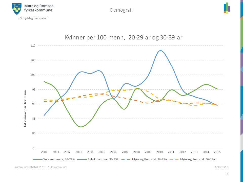 -Ein tydeleg medspelar 14 Kommunestatistikk 2015 – Sula kommune Demografi Kjelde: SSB
