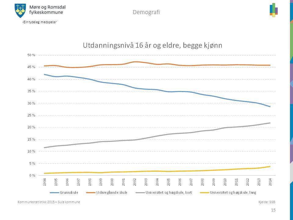 -Ein tydeleg medspelar 15 Kjelde: SSB Kommunestatistikk 2015 – Sula kommune Demografi
