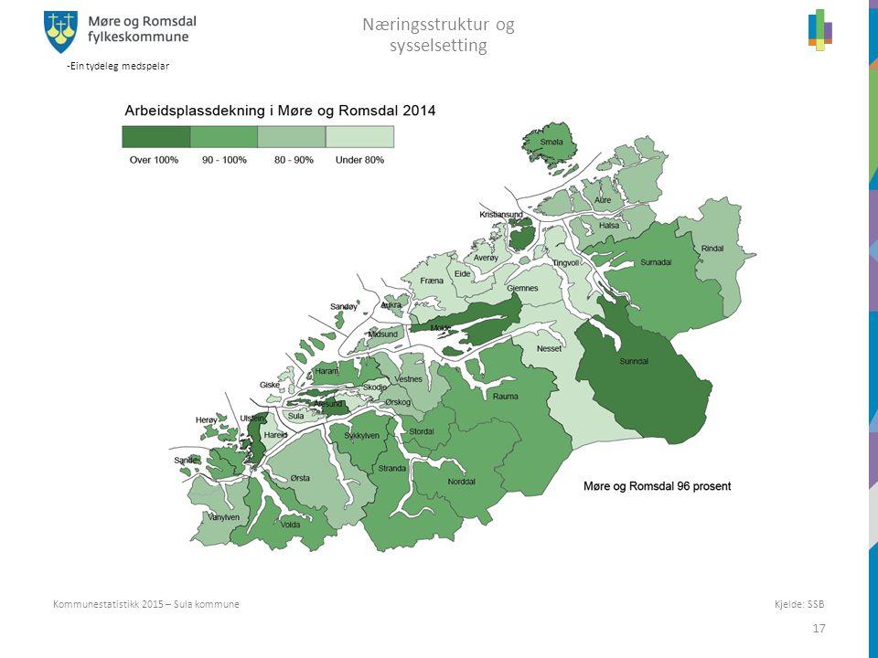 -Ein tydeleg medspelar 17 Kommunestatistikk 2015 – Sula kommune Næringsstruktur og sysselsetting Kjelde: SSB