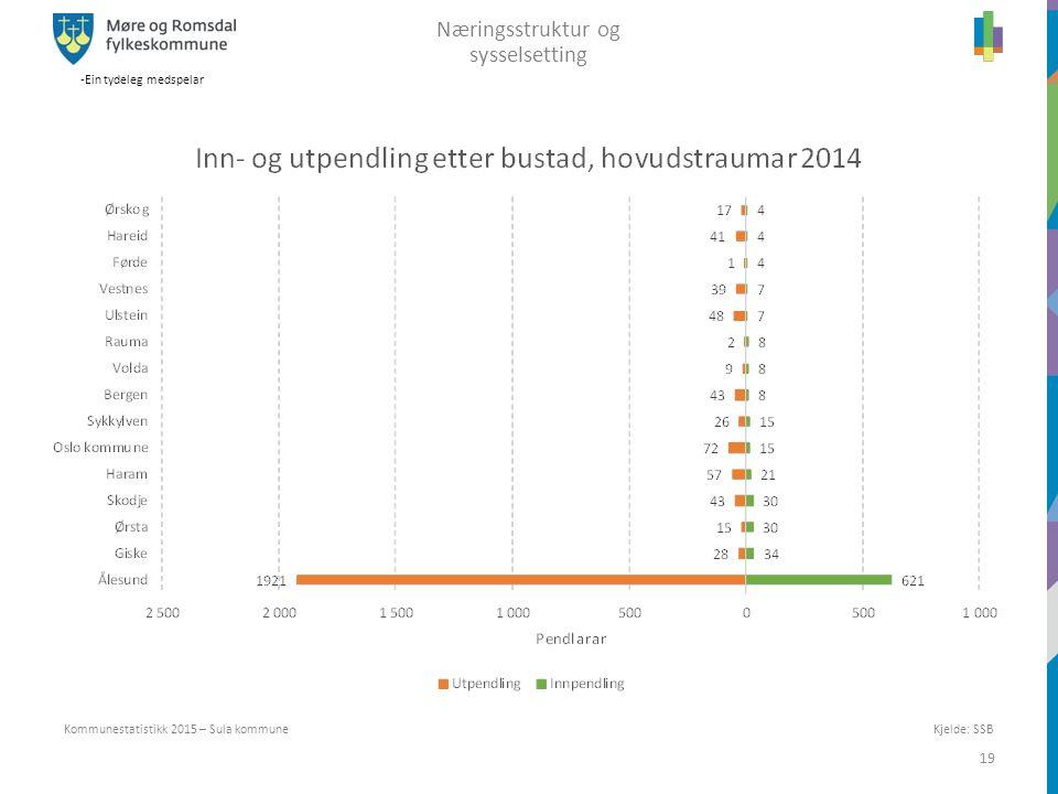-Ein tydeleg medspelar 19 Kommunestatistikk 2015 – Sula kommune Næringsstruktur og sysselsetting Kjelde: SSB