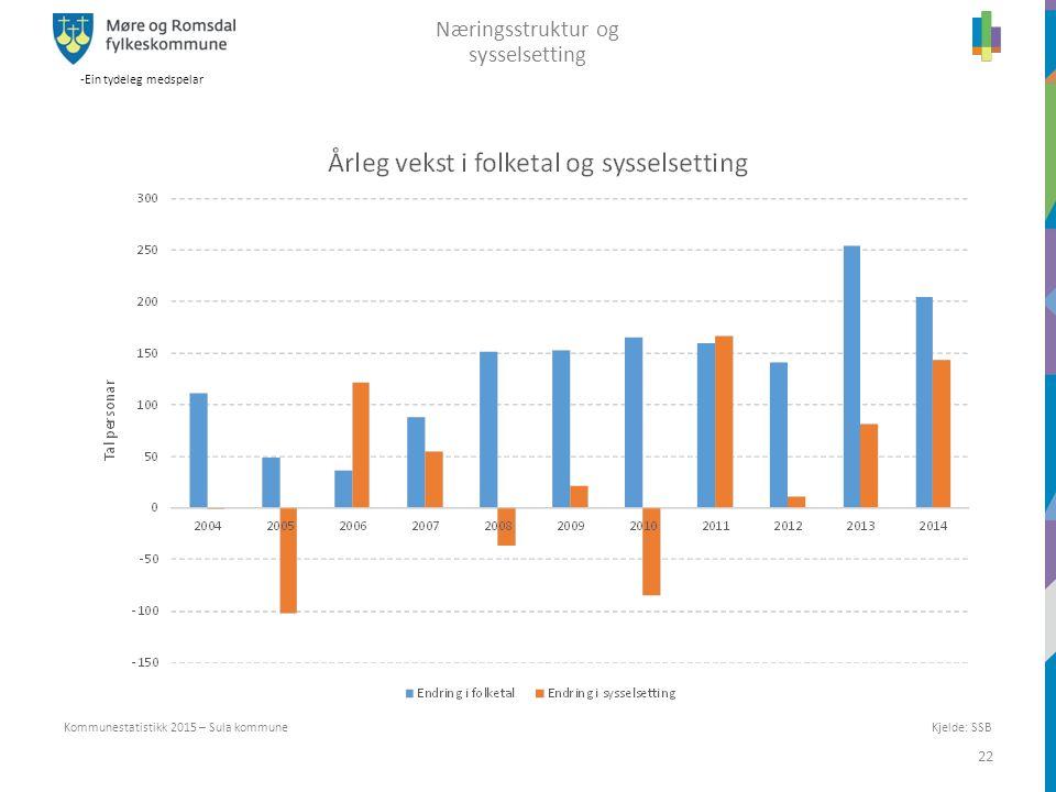 -Ein tydeleg medspelar 22 Kommunestatistikk 2015 – Sula kommune Næringsstruktur og sysselsetting Kjelde: SSB