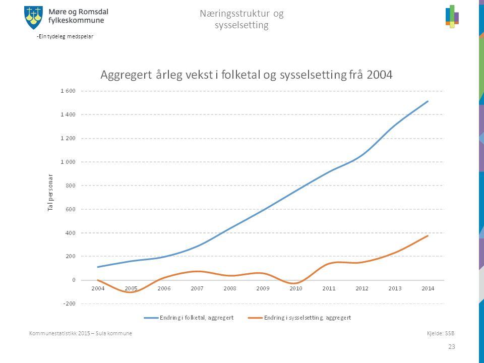 -Ein tydeleg medspelar 23 Kommunestatistikk 2015 – Sula kommune Næringsstruktur og sysselsetting Kjelde: SSB