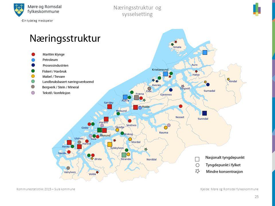 -Ein tydeleg medspelar 25 Kommunestatistikk 2015 – Sula kommune Næringsstruktur og sysselsetting Kjelde: Møre og Romsdal fylkeskommune