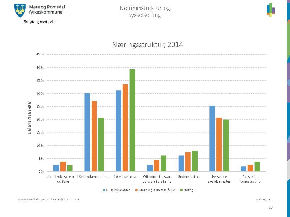 -Ein tydeleg medspelar 26 Kommunestatistikk 2015 – Sula kommune Næringsstruktur og sysselsetting Kjelde: SSB
