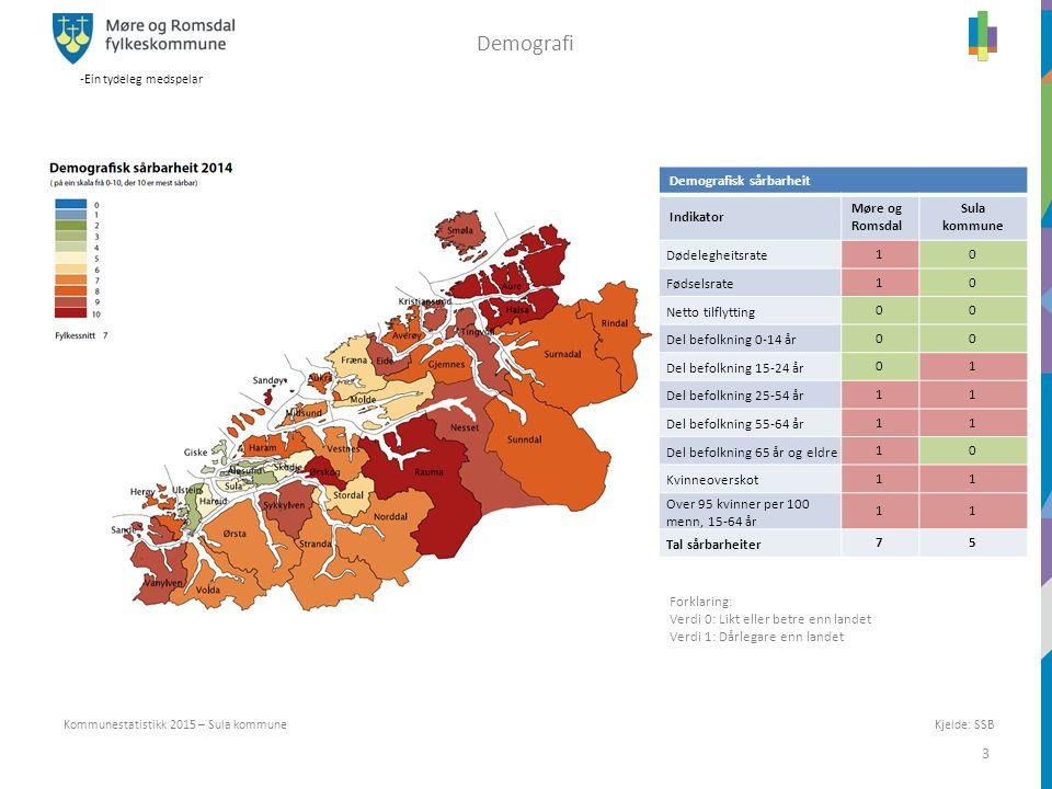 -Ein tydeleg medspelar 3 Kjelde: SSBKommunestatistikk 2015 – Sula kommune Demografi z Demografisk sårbarheit Indikator Møre og Romsdal Sula kommune Dø