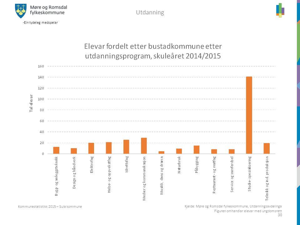 -Ein tydeleg medspelar 30 Kommunestatistikk 2015 – Sula kommune Utdanning Kjelde: Møre og Romsdal fylkeskommune, Utdanningsavdelinga Figuren omhandlar