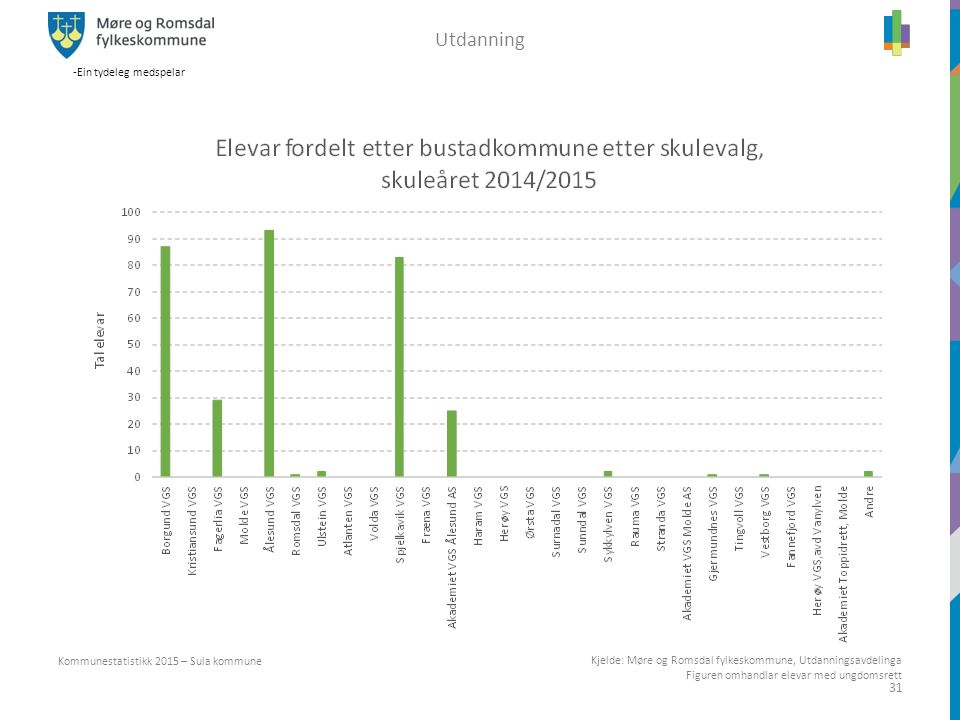 -Ein tydeleg medspelar 31 Kjelde: Møre og Romsdal fylkeskommune, Utdanningsavdelinga Figuren omhandlar elevar med ungdomsrett Kommunestatistikk 2015 –