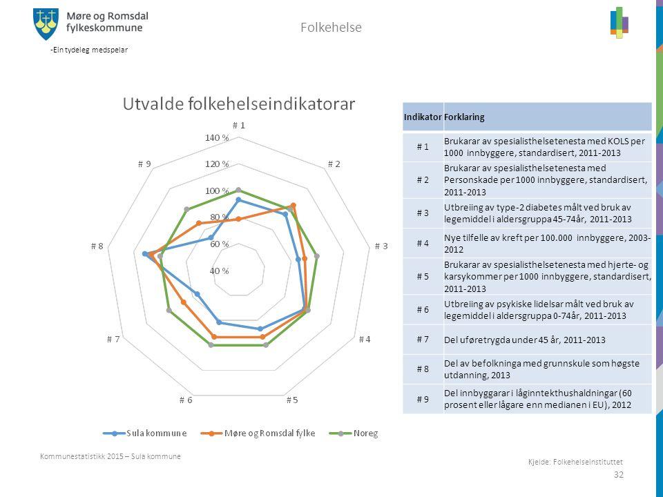 -Ein tydeleg medspelar 32 Kommunestatistikk 2015 – Sula kommune Folkehelse IndikatorForklaring # 1 Brukarar av spesialisthelsetenesta med KOLS per 100