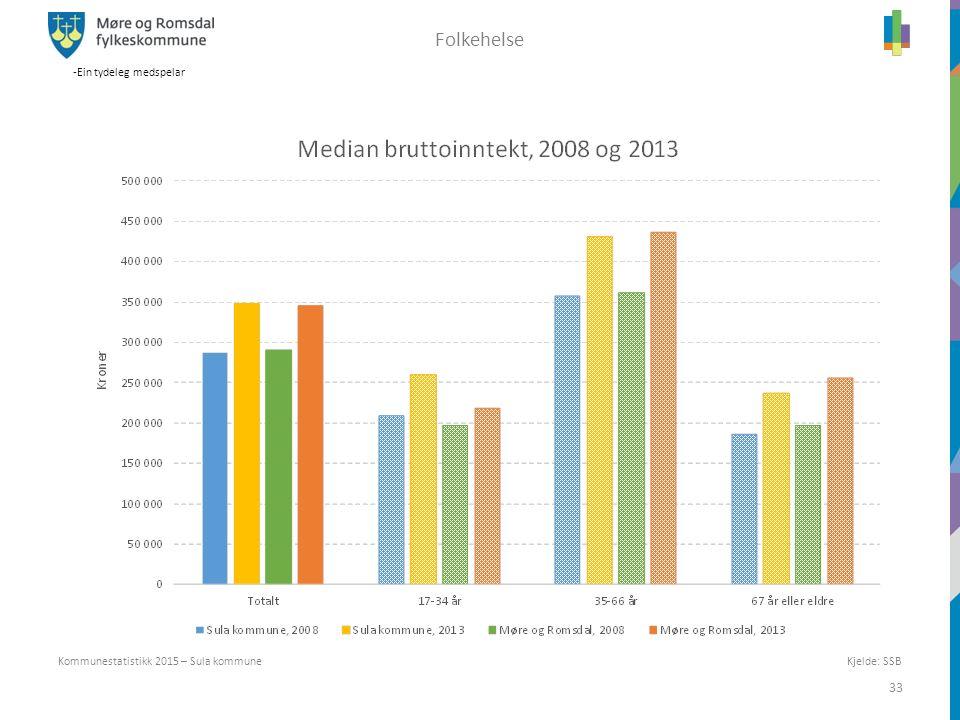 -Ein tydeleg medspelar 33 Kommunestatistikk 2015 – Sula kommune Folkehelse Kjelde: SSB