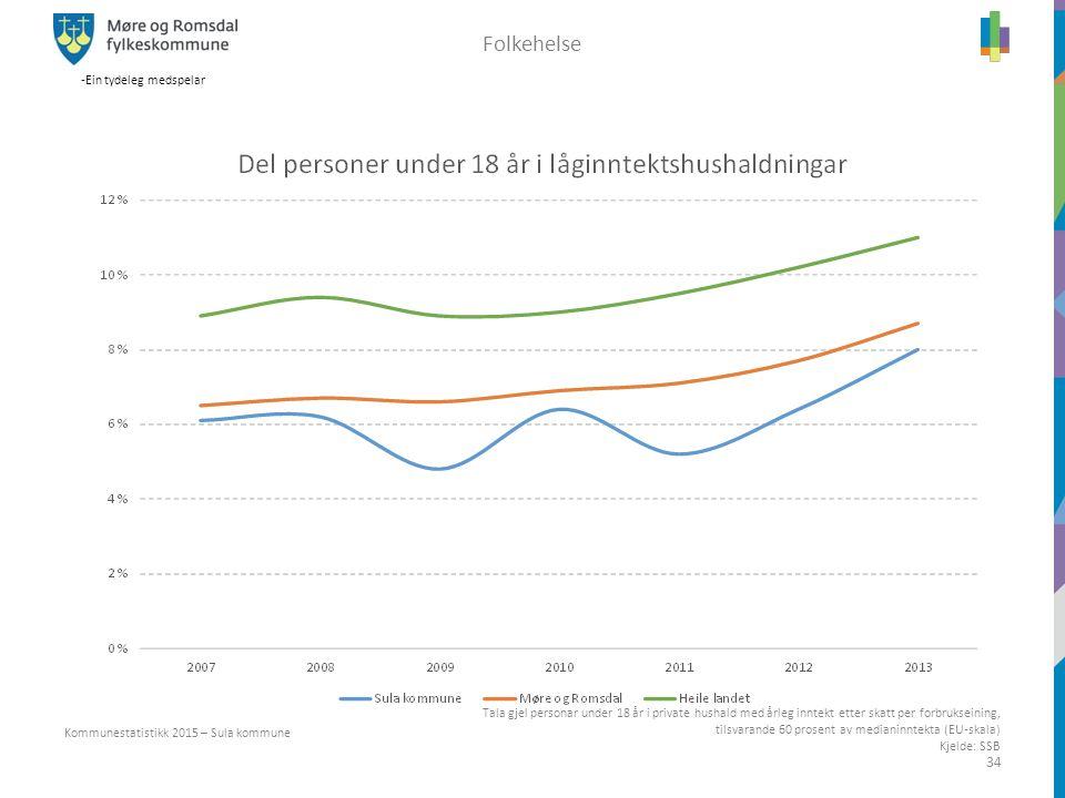 -Ein tydeleg medspelar 34 Kommunestatistikk 2015 – Sula kommune Folkehelse Kjelde: SSB Tala gjel personar under 18 år i private hushald med årleg innt