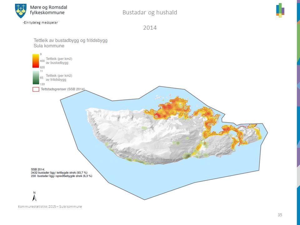 -Ein tydeleg medspelar 35 Kommunestatistikk 2015 – Sula kommune Bustadar og hushald 2014